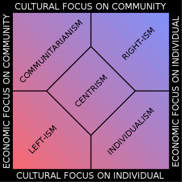 The popular Nolan chart. Not wrong, but just not simple enough.